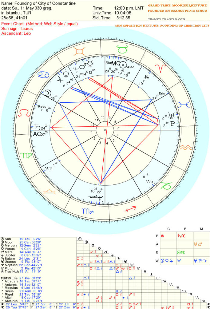 astrology of Eris