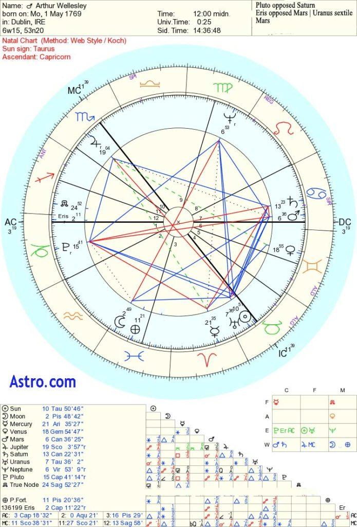 Duke of Wellington astrology