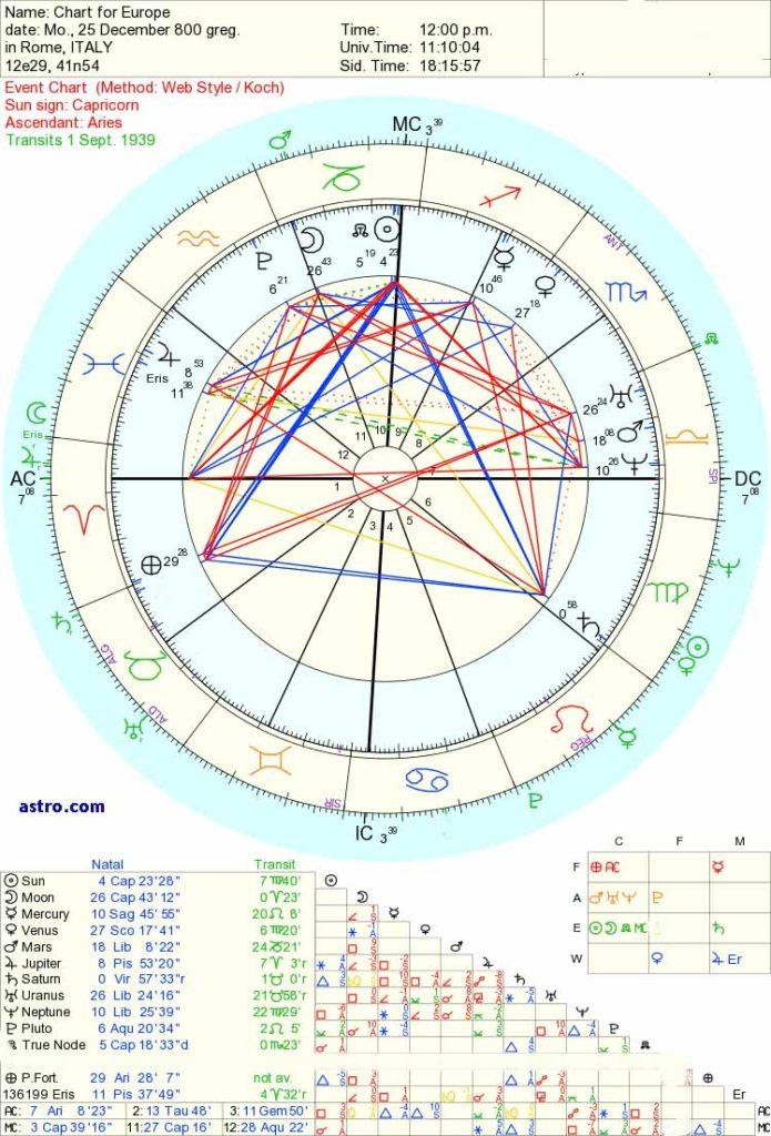 astrlogy of Uranus and Neptune